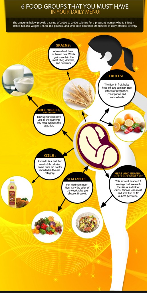 6 food groups pregnant women should have in their daily menu